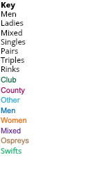 Key Men Ladies Mixed Singles Pairs Triples Rinks Club County Other Men Women Mixed Ospreys Swifts